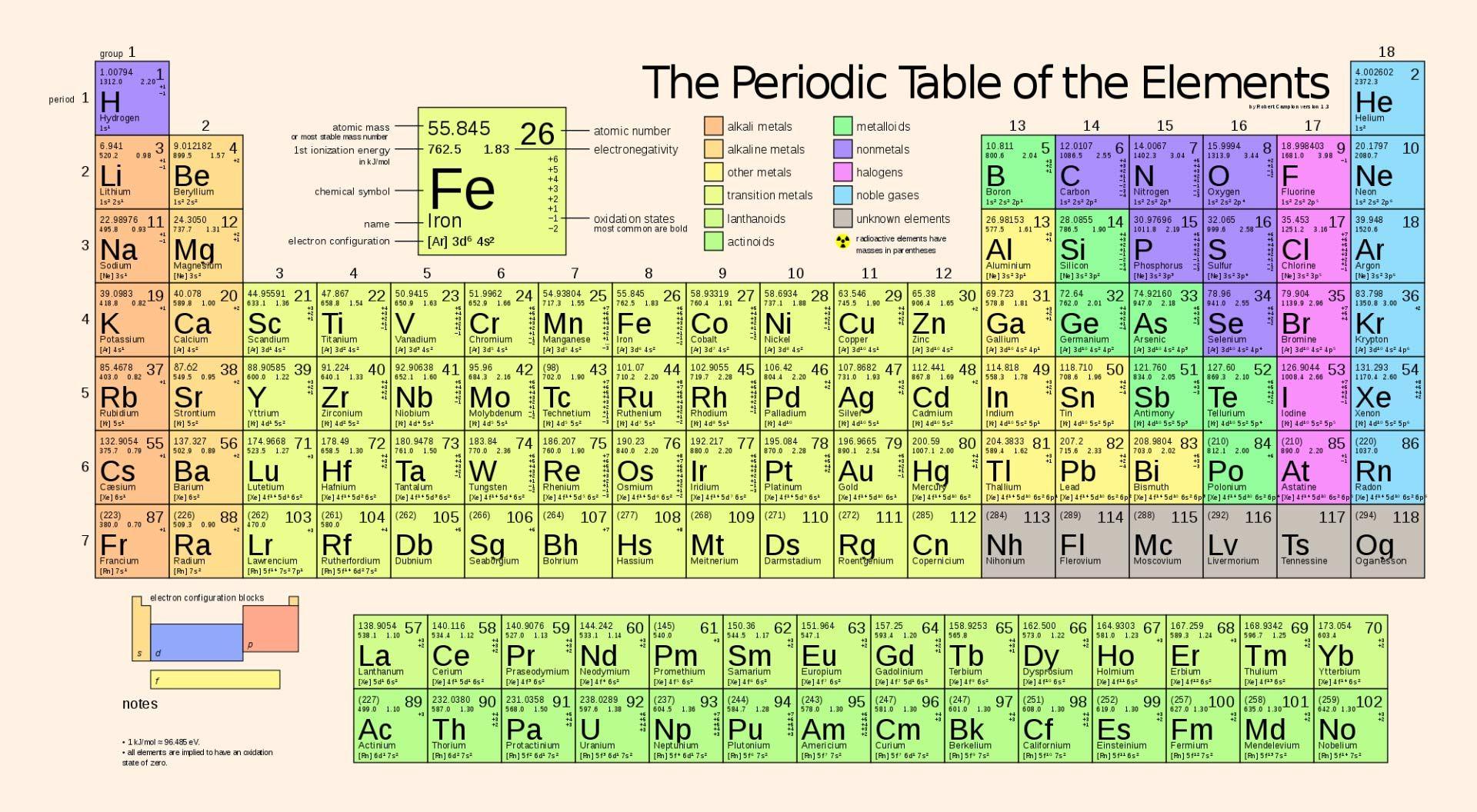 Element Atomic Mass Worksheet