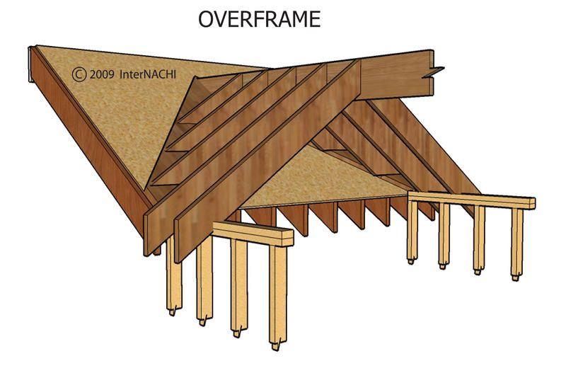 how to build a dormer on a house
