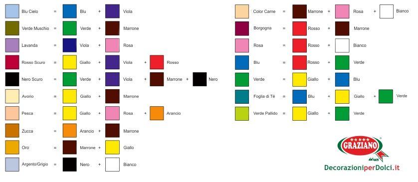 tabella per mescolare i colori mescolare i colori