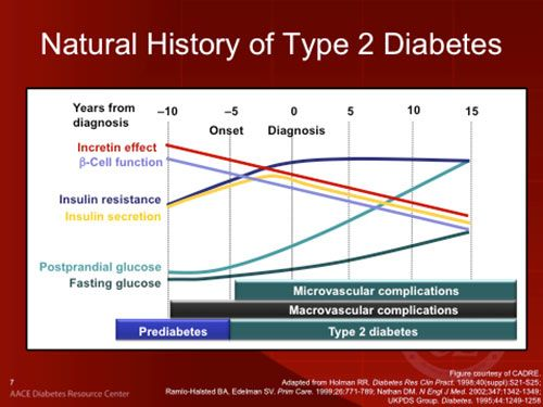 type 2 diabetes medication chart continue reading at the image link