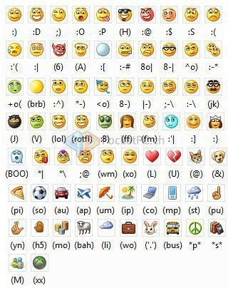 This Came From A Friend On Facebook Who Got It From Windows Messenger But If You Will Go On Your Iphone To How To Make Emoticons Emoticon Facebook Emoticons