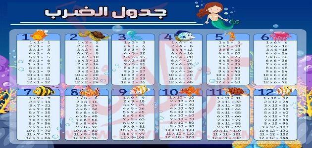 جدول الضرب كامل من 1 إلى 12 بالعربي Education Poster Education Picture Folder