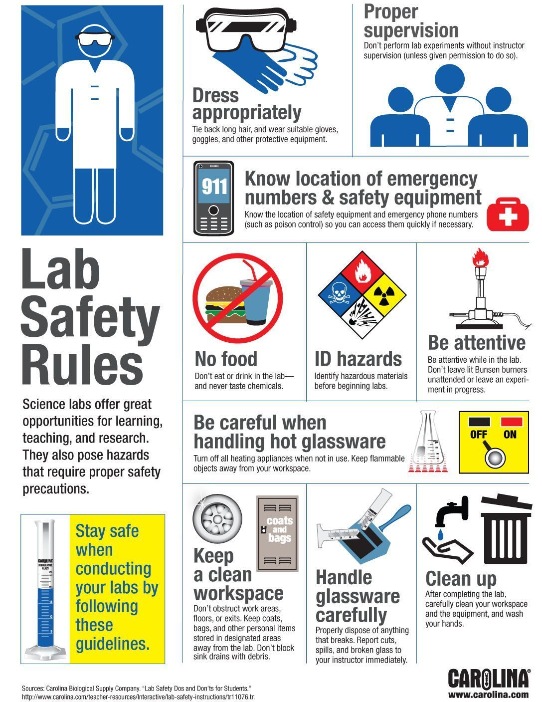 Infographic Lab Safety Rules Lab safety rules, Lab