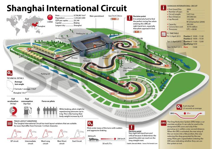 F1 Shanghai Circuit | Most wanted Tracks for Forza