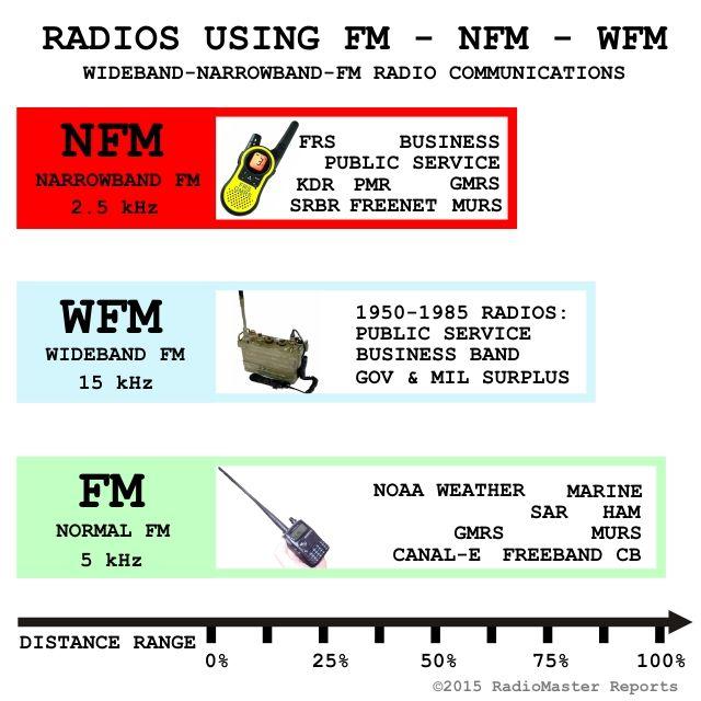 Fm Versus Nfm For Best Radio Communications Radio Frequency Ham