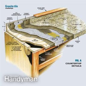 How To Install Granite Countertops Kitchen Tile Step By The Family Handyman