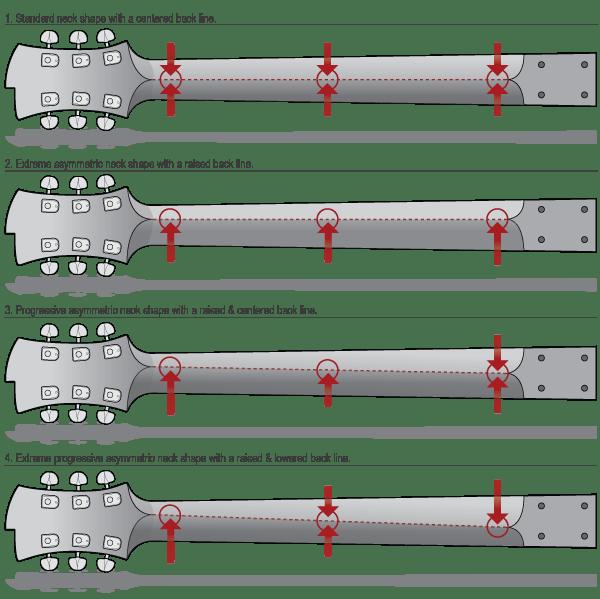 Asymmetric Neck Shapes 1 Guitar Building Luthier Guitar Semi Acoustic Guitar