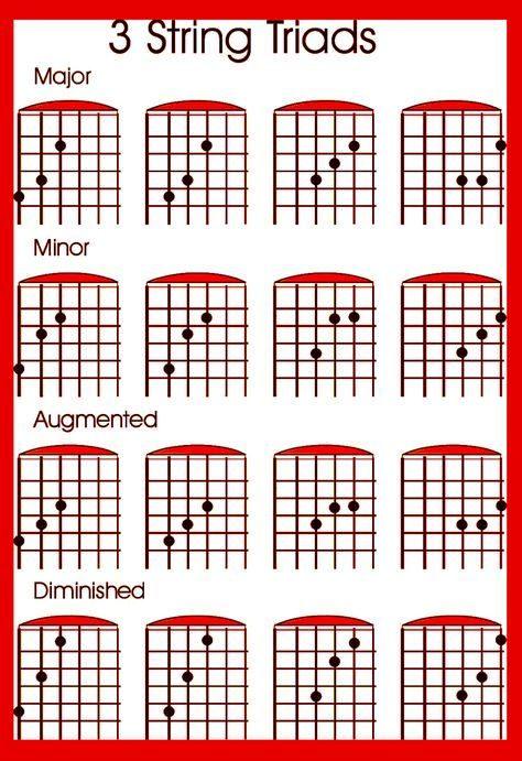 Tips to Learn The Guitar Fret-Board | Guitars, Soloing and Note