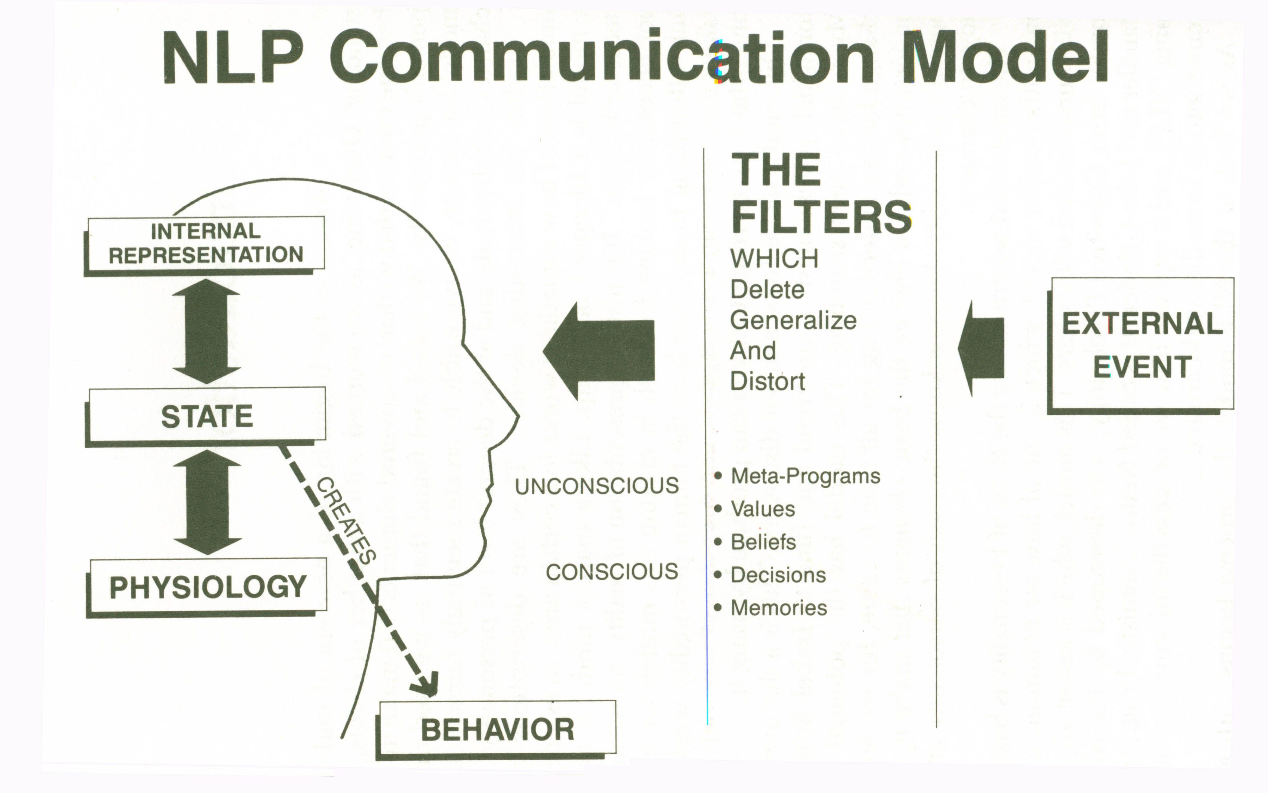 HugeDomains.com | Nlp techniques, Nlp, Nlp coaching