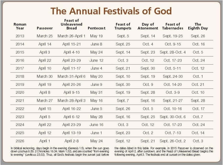 God Holy Days Annual Festivals 2013 2026 With Hebrew Calendar Feast Of Tabernacles Bible Knowledge Feasts Of The Lord