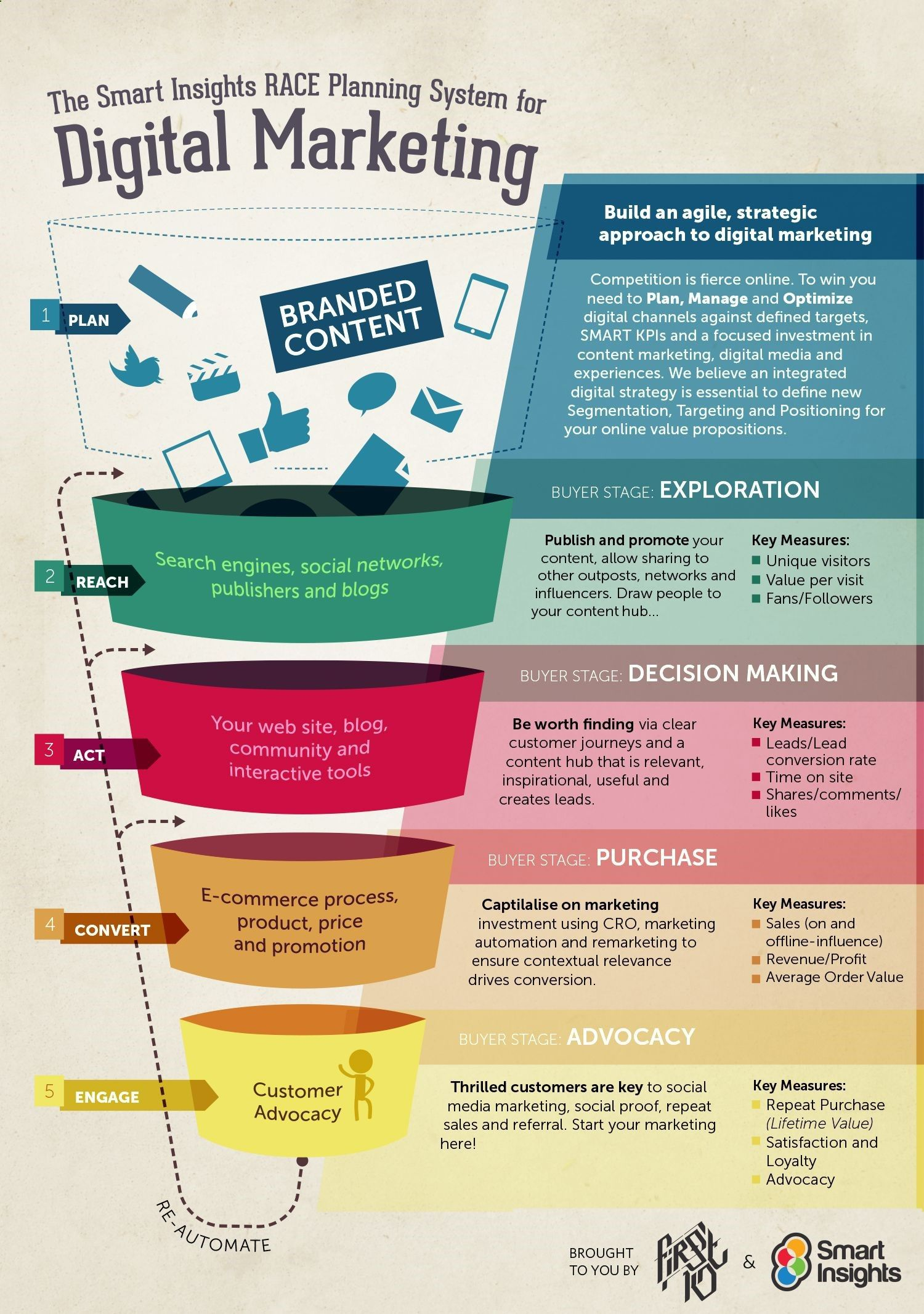 Using the Smart Insights RACE marketing funnel to develop a Digital Strategy As we enter 2015 the latest stats on use of digital media and technology all point to the gro...