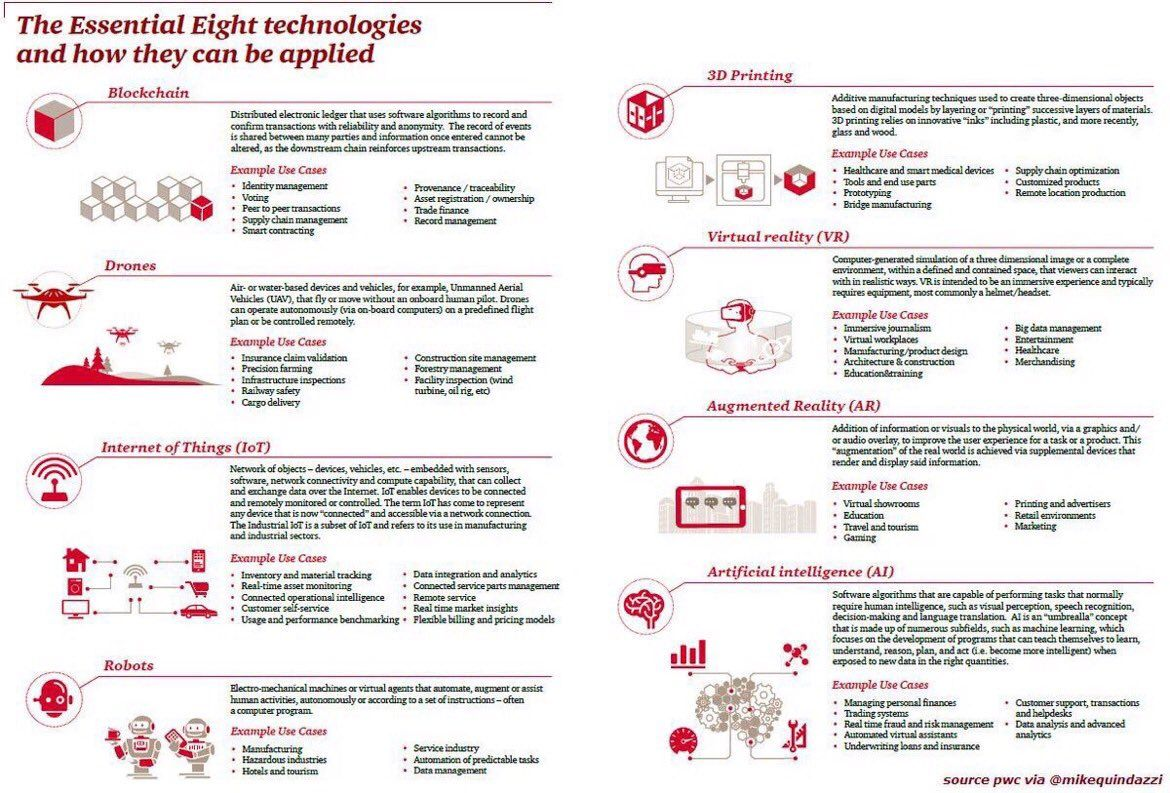 8 disruptive technologies for 2020 blockchain ai iot ar vr 8 disruptive technologies for 2020 blockchain ai iot ar vr fandeluxe Images