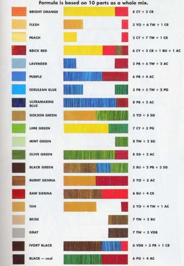 40 Practically Useful Color Mixing Charts Bored Art Painting Teacher Color Mixing Chart Oil Painting Techniques