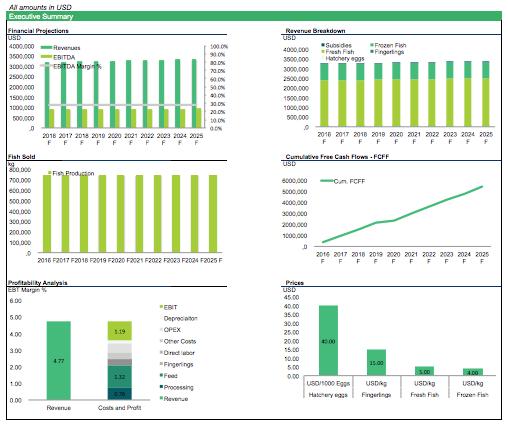 Fish Farm Valuation Model | Data Visualization: Dashboard | Fish