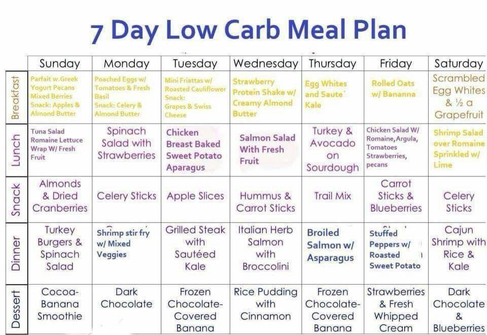 Low Calorie Carb Meal Plan Low Carb Menu Planning Carb Cycling Menu Low Carb Meal Plan