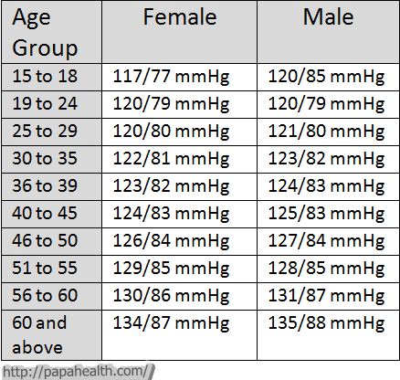blood pressure chart by age: So you think you know your blood pressure blood pressure diet