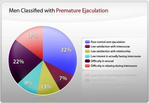 diagram over ejakulation