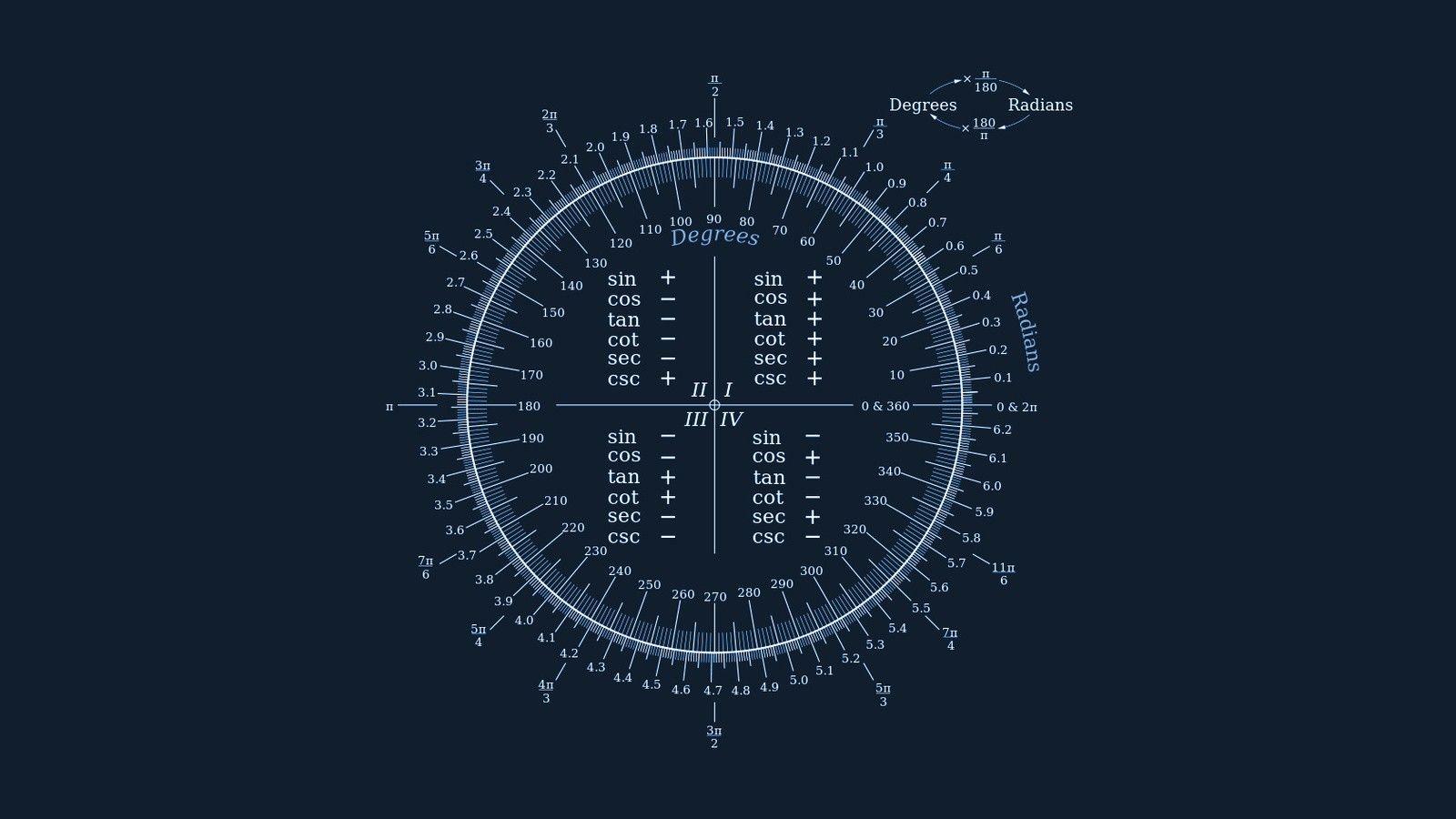 Trigonometry Wallpaper Fromnerdsfornerds Pinterest Math Green Circuit Board Modern Wall Clock By Robyriker