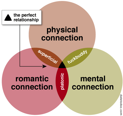 Pin by katie shuter rompala on things for the boy pinterest the perfect relationship in a venn diagram ccuart Images