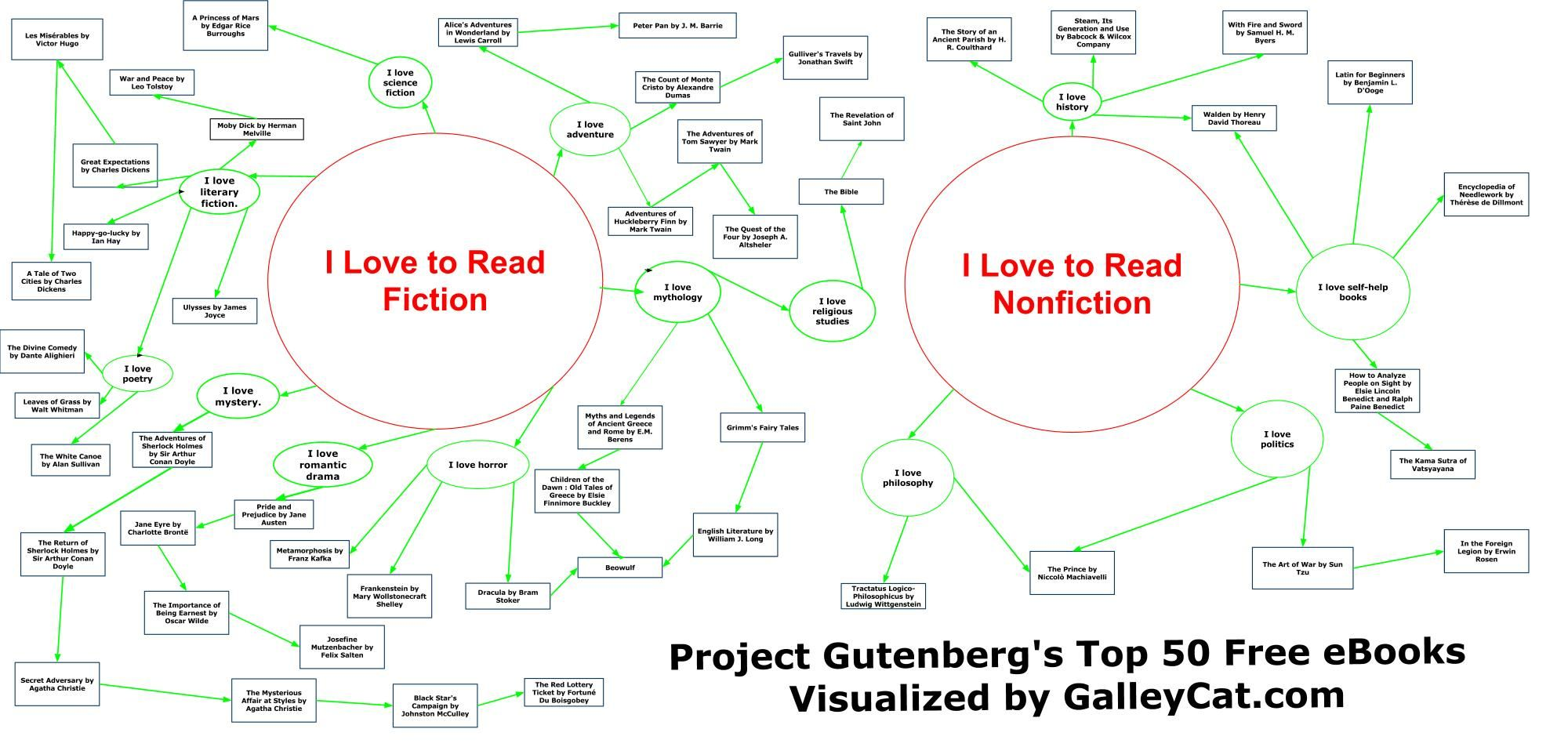 hight resolution of project gutenberg s top 50 free ebooks