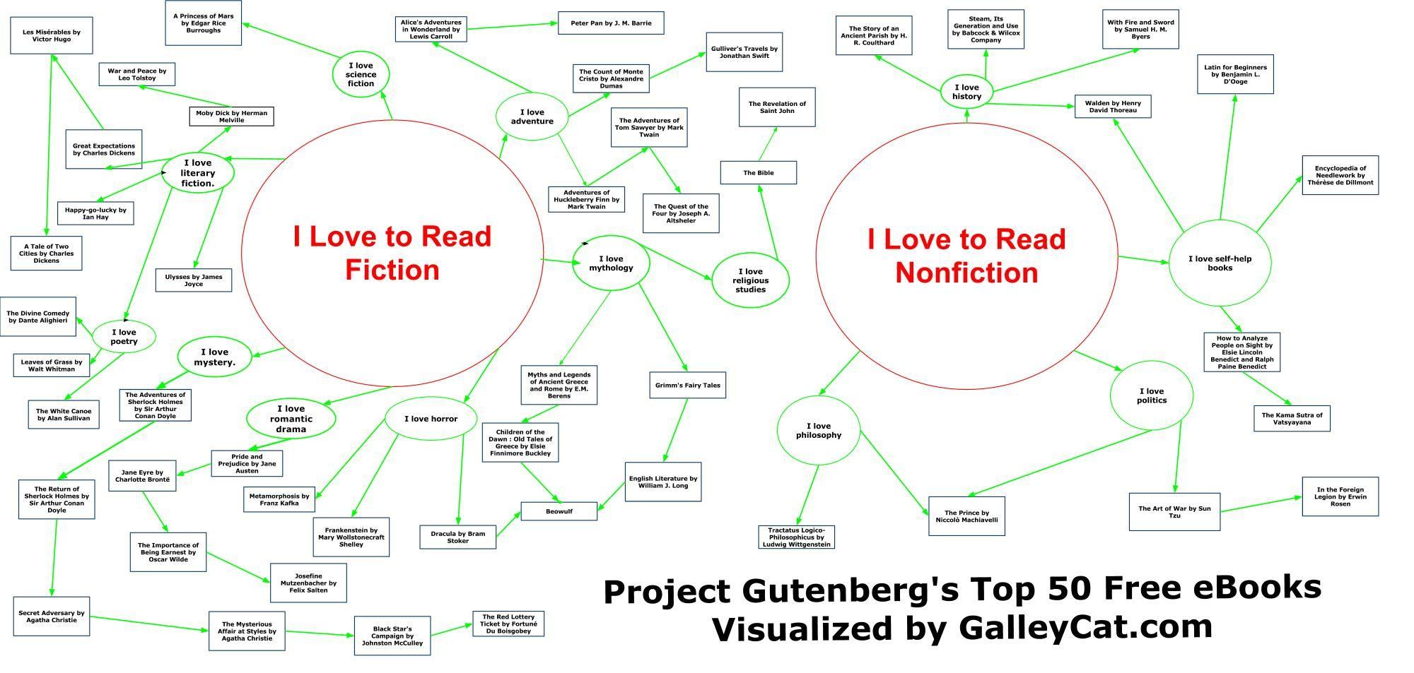 project gutenberg s top 50 free ebooks [ 2000 x 953 Pixel ]