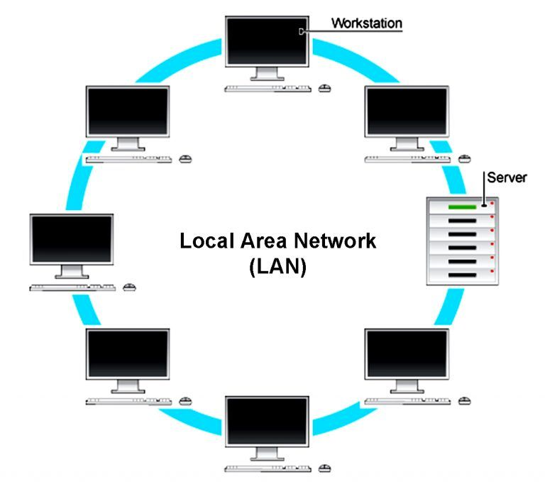 What Is Local Area Network  Lan  And Wide Area Network