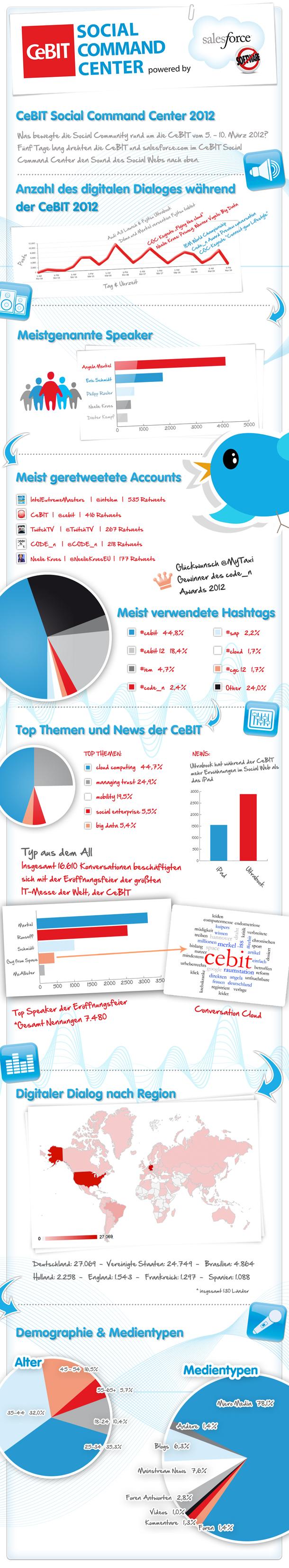 Social Media CeBIT Resümee als Infografik