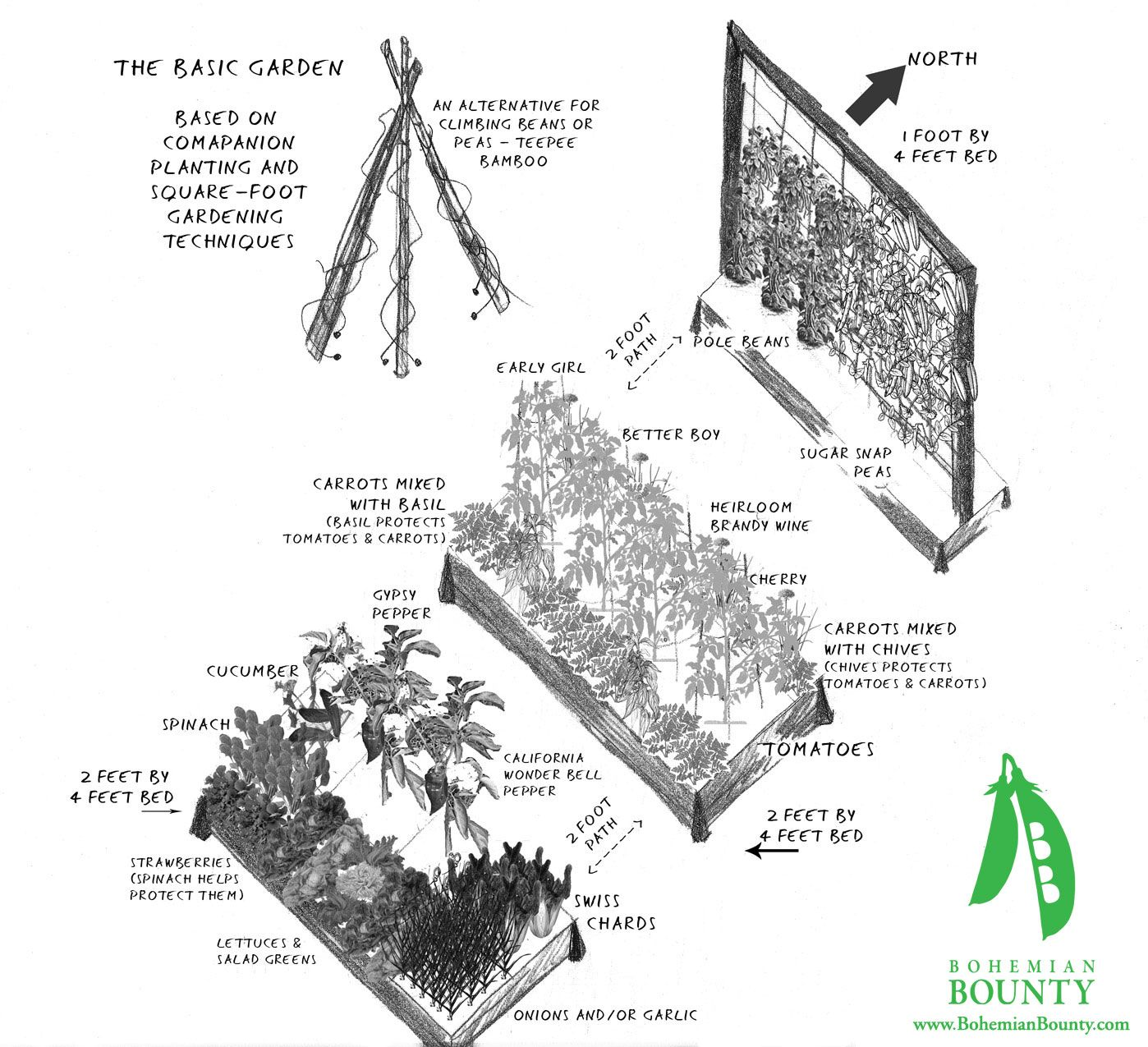 Pin By Jessica Jordan On Raised Garden Design