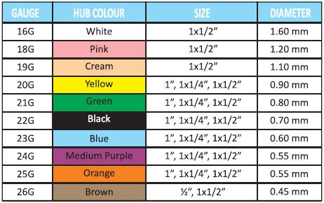 Medical Needle Size Chart Gauge Sizes For Injections
