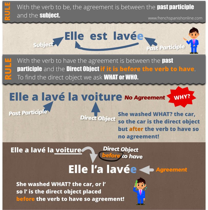 Past Participle Agreement In French Httpfrenchspanishonline