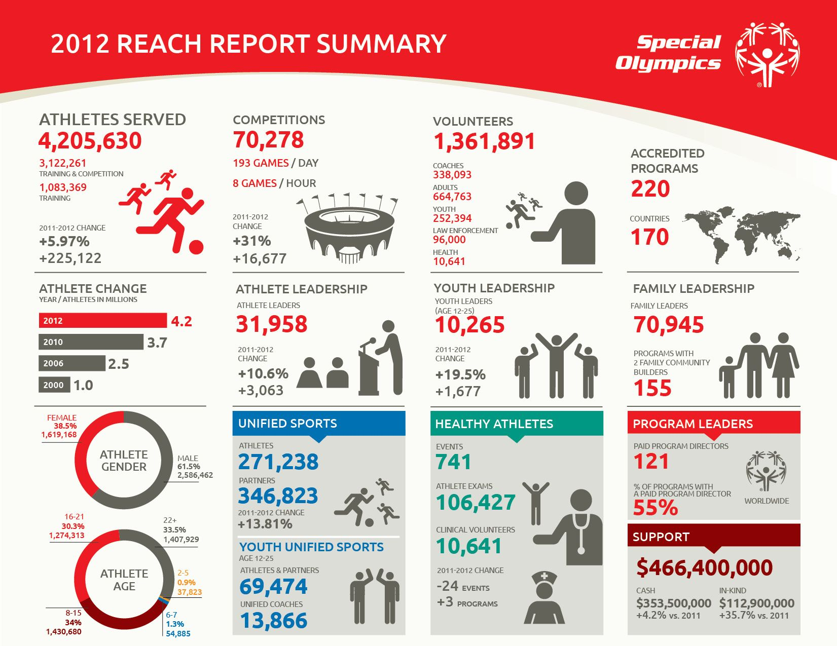 2012SpecialOlympicsReachReport1PageInfographicjpg 1651 – One Page Summary Template
