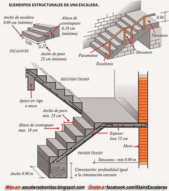 dimensiones para escaleras de casas casa pinterest On medidas escaleras interiores