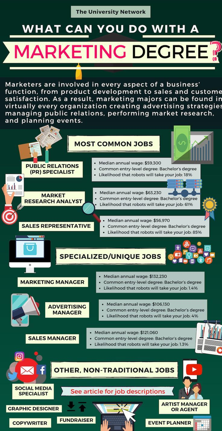 12 Jobs For Marketing Majors Marketing degree, Social