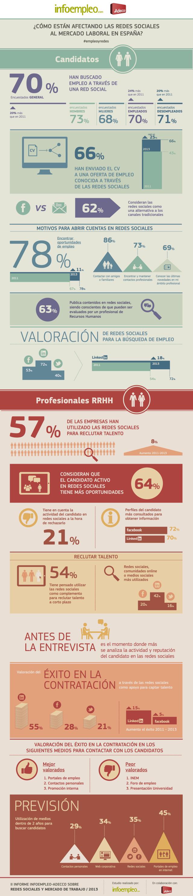 Las Redes Sociales Y La Búsqueda De Empleo Infografia Infographic Socialmedia Tics Y Formación Redes Sociales Busqueda De Empleo Infografia Salud