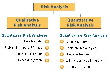 Risk Analysis  Prince    Risk Analysis And Project