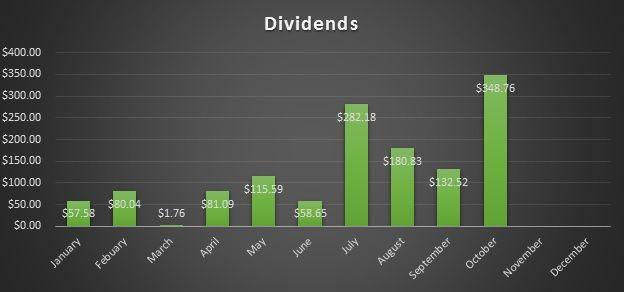 Dividend Digger shares his October progress