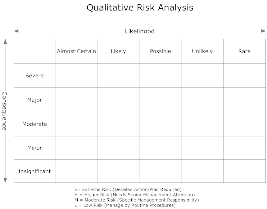 Example Image Qualitative Risk Analysis Matrix  Competitive