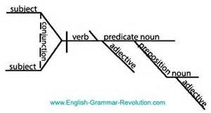 Diagram sentences examples yahoo image search results the diagram sentences examples yahoo image search results ccuart Choice Image