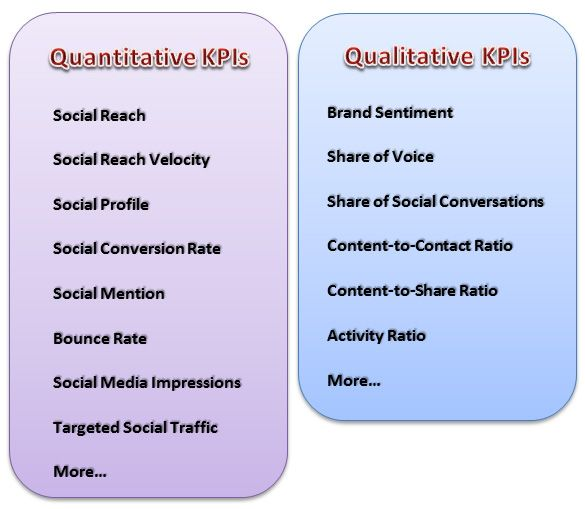 Pros  Cons Of Qualitative Versus Quantitative Kpis  Garious Blog