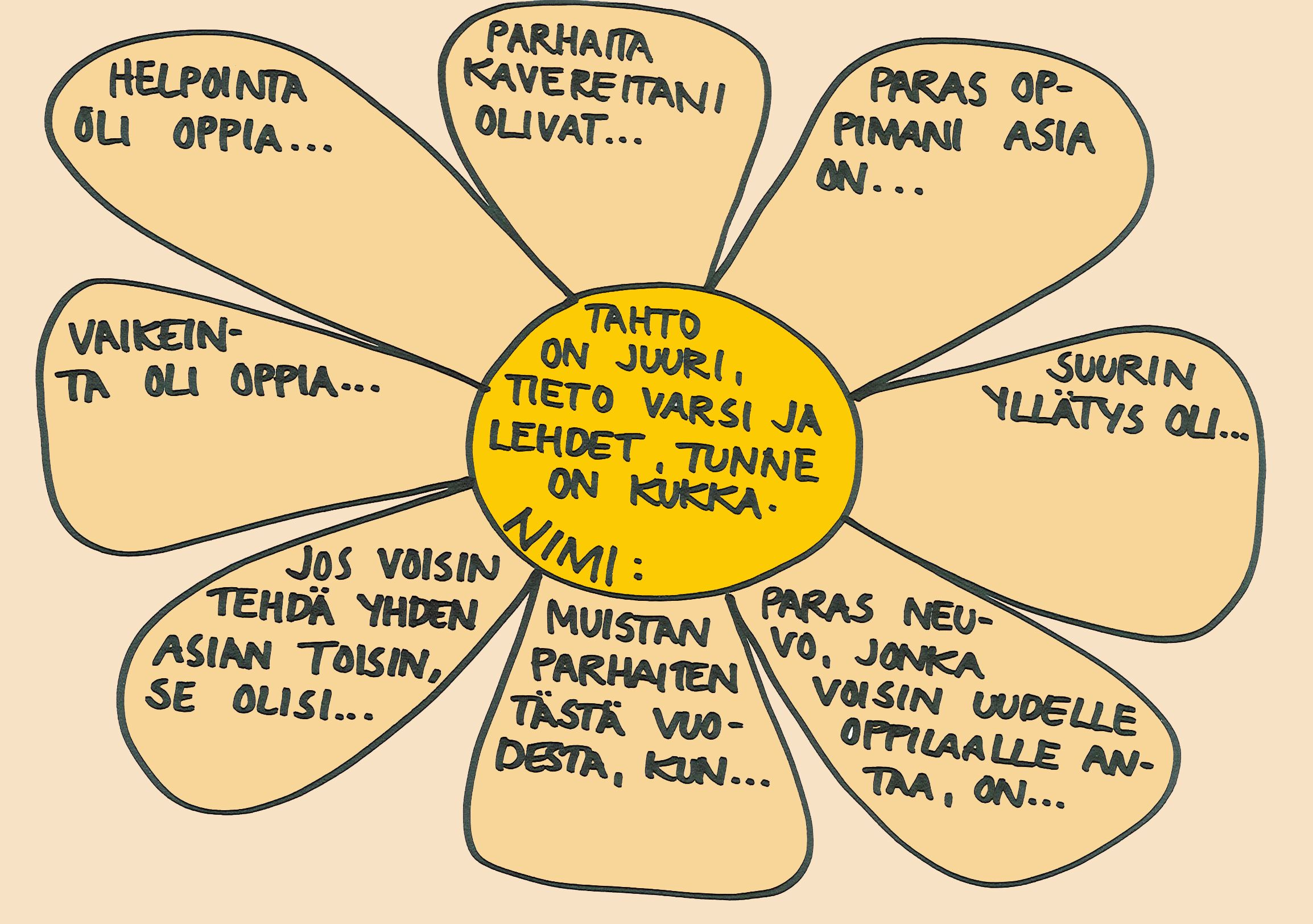 Lukuvuosiarviointikukka (open malli).