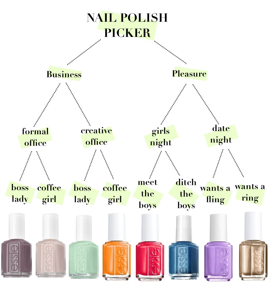 Fun way to pick out your nail polish color! | nails | Pinterest