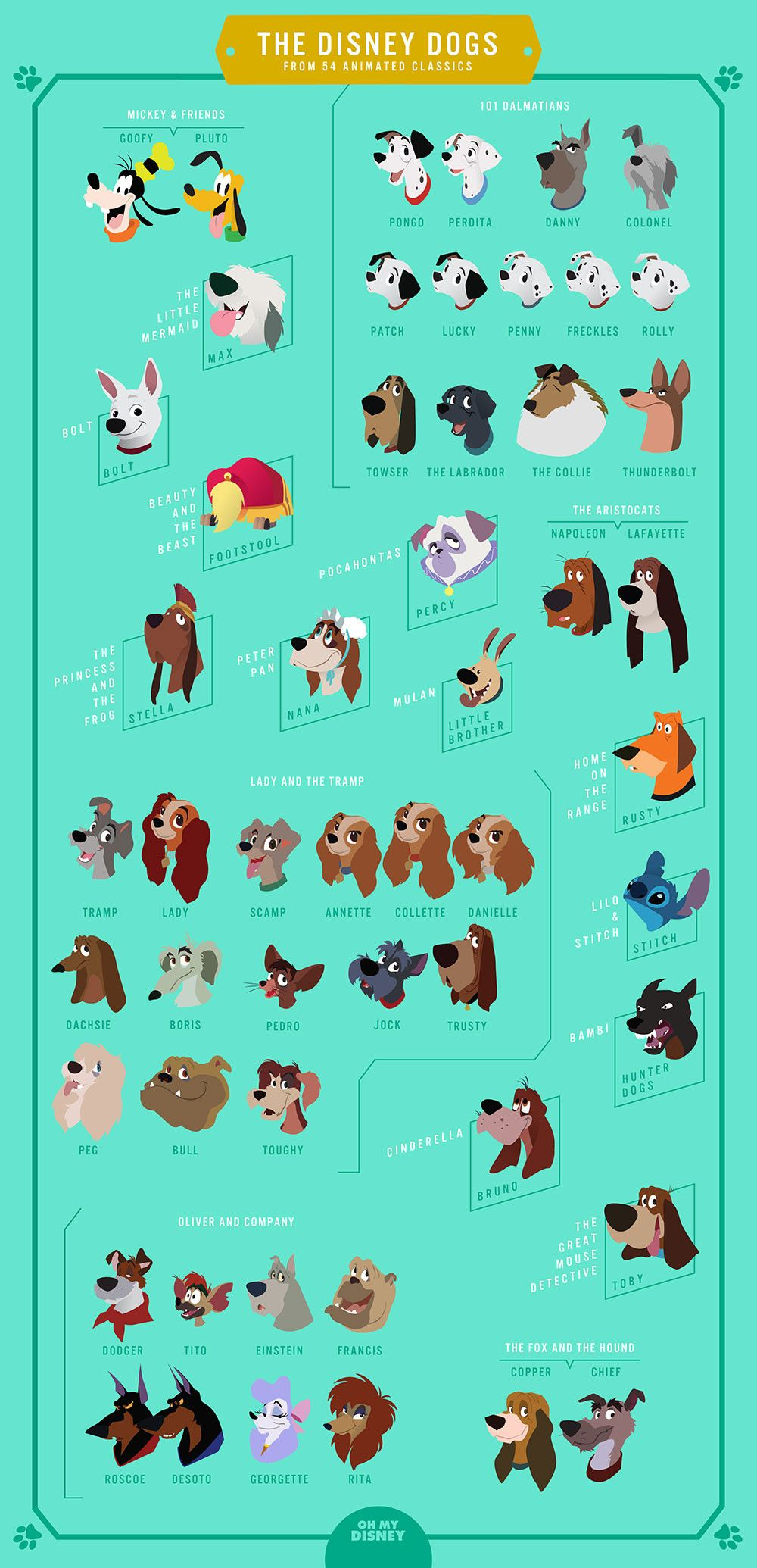 The Disney Dogs Every Cute Canine From The 54 Animated Classics Disney Dogs Disney Names Disney Nerd
