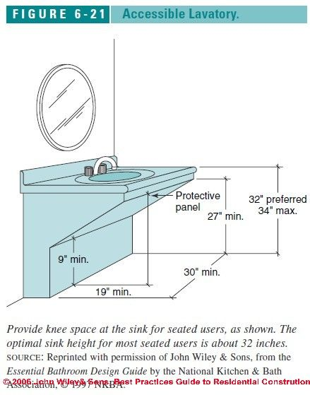 Ada Lavatory Knee Space basic info on using a standard drop in sink and countertop with a