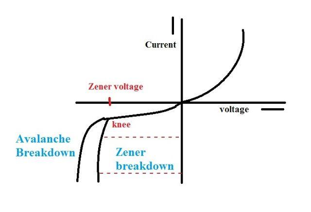 Zener diode, Zener diode as voltage regulator, Zener diode
