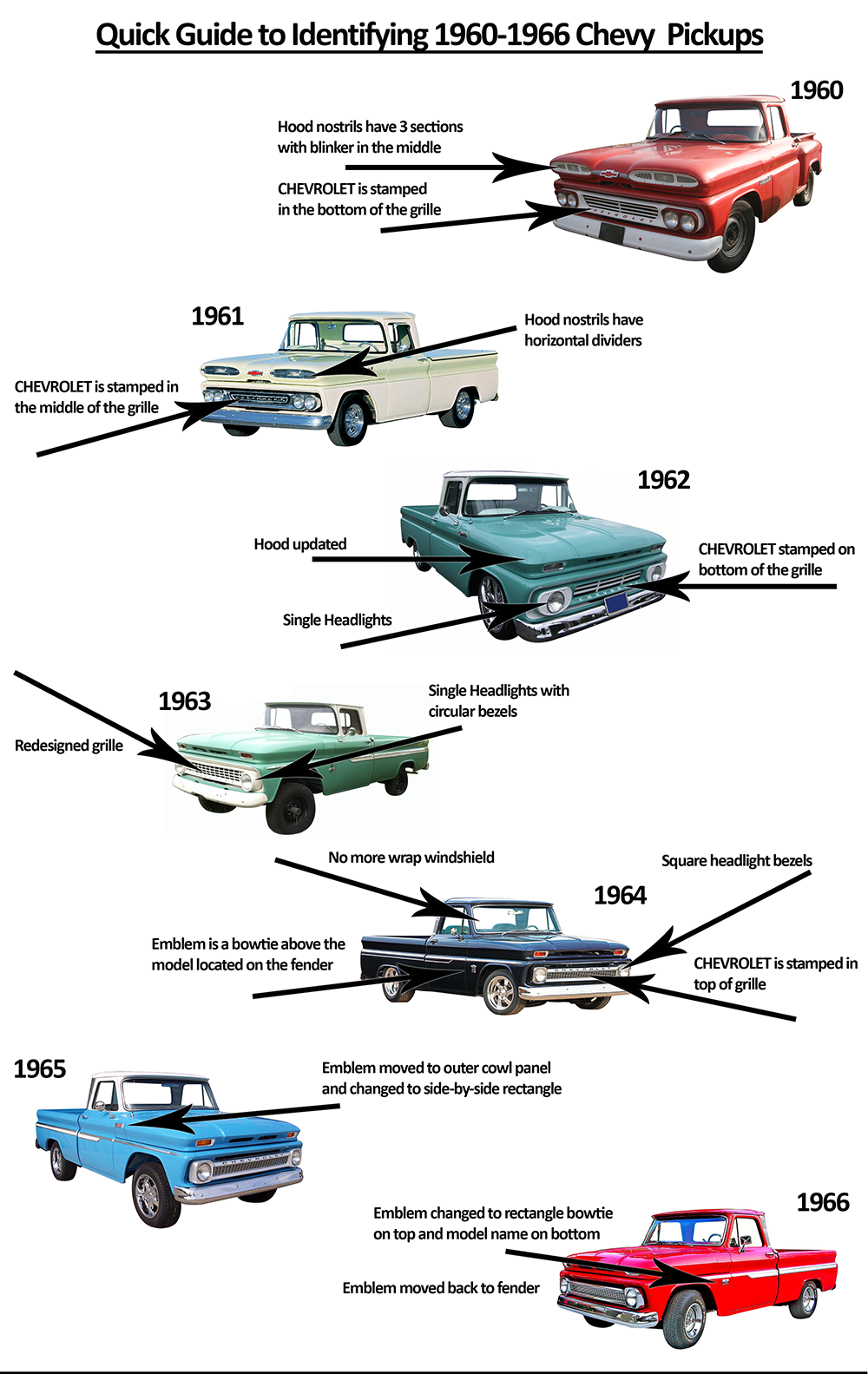 Classic Trucks Anyone A Quick Guide To Indentifying 1960 66 1949 Chevy Vin Decoder Chevrolet Pickups