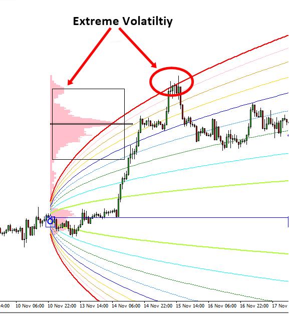 Harmonic Volatility Indicator VS Market Profile | ATI