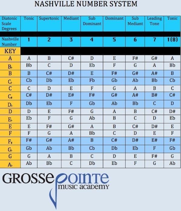Nashville Number System MUSIC Charts \ Diagrams Pinterest - music chart
