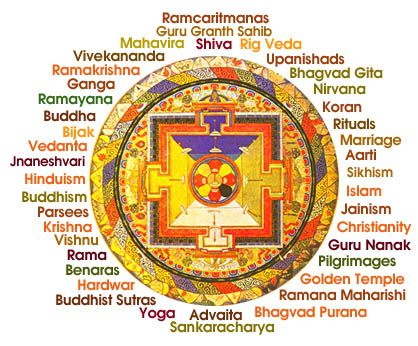Indian Religions Tibetan Mandala Circa India Is The - List of major religions