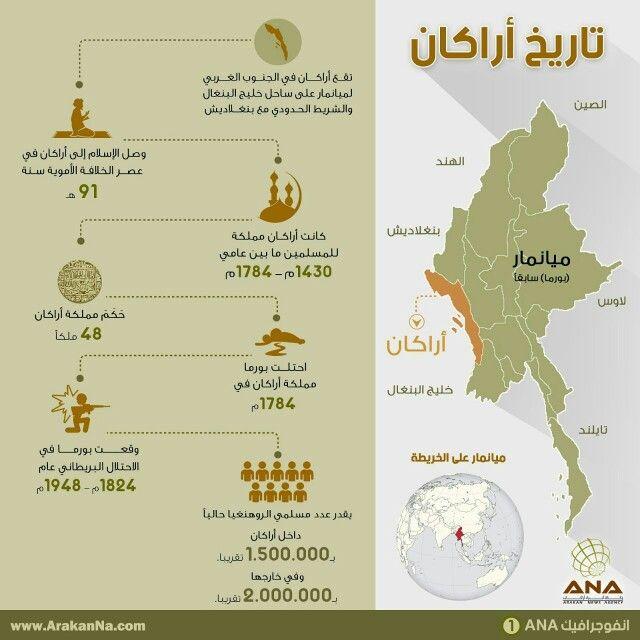 تاريخ أركان ميانمار بورما بورما تقتل مسلميها Infographic Lol Politics