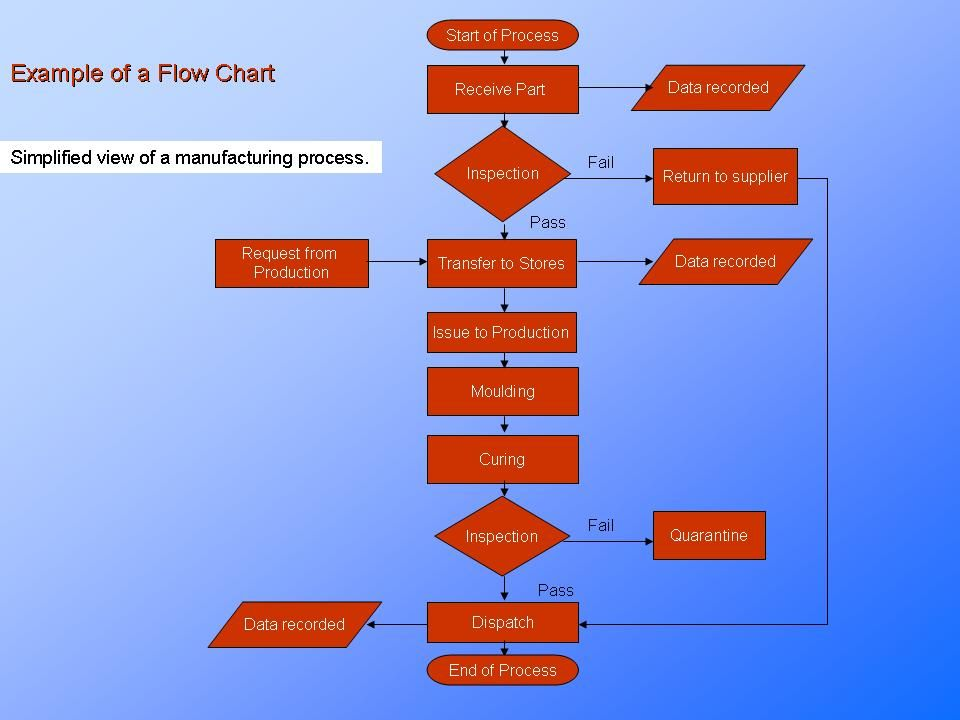 Simple example of a process flowchart. manufacturing